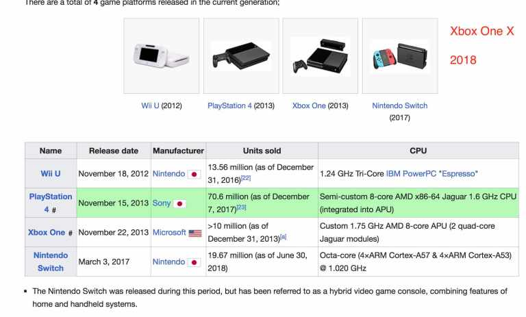 List of generations of Game consoles