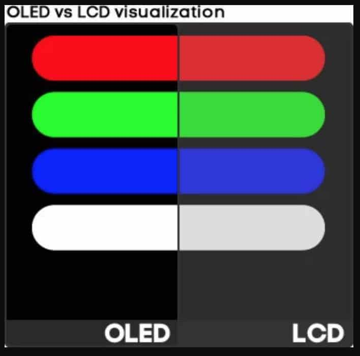 OLED vs LCD color display comparison
