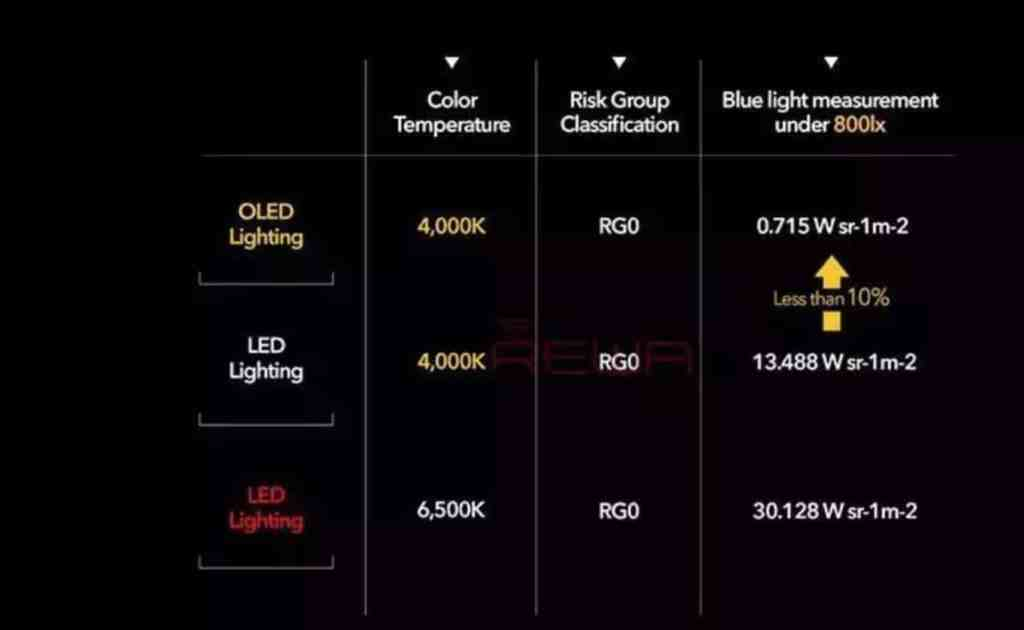 color temperature and brightness comparison between LCD and Oled
