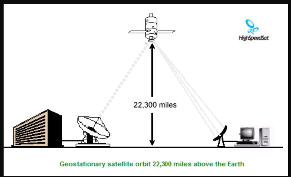 troubleshoot satellite signal problems