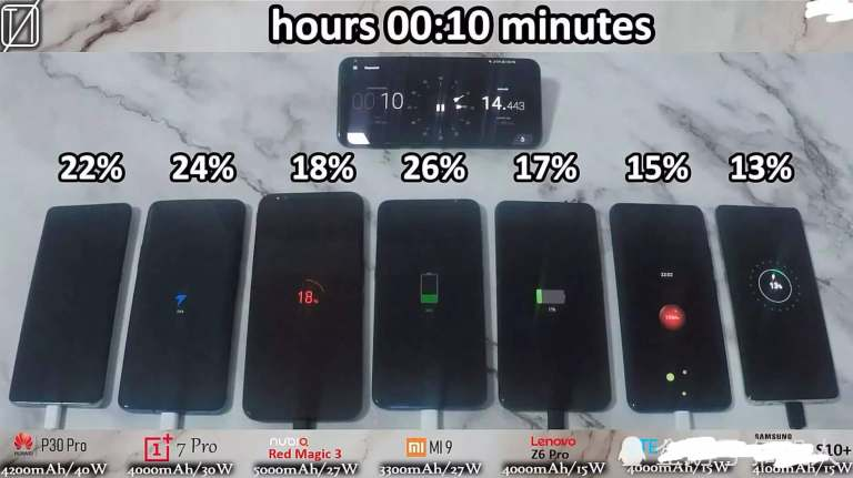 battery power when fast-charged for 10 minutes
