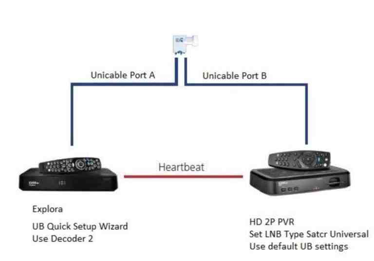 Explora 1 and HD PVR 2P Xtraview