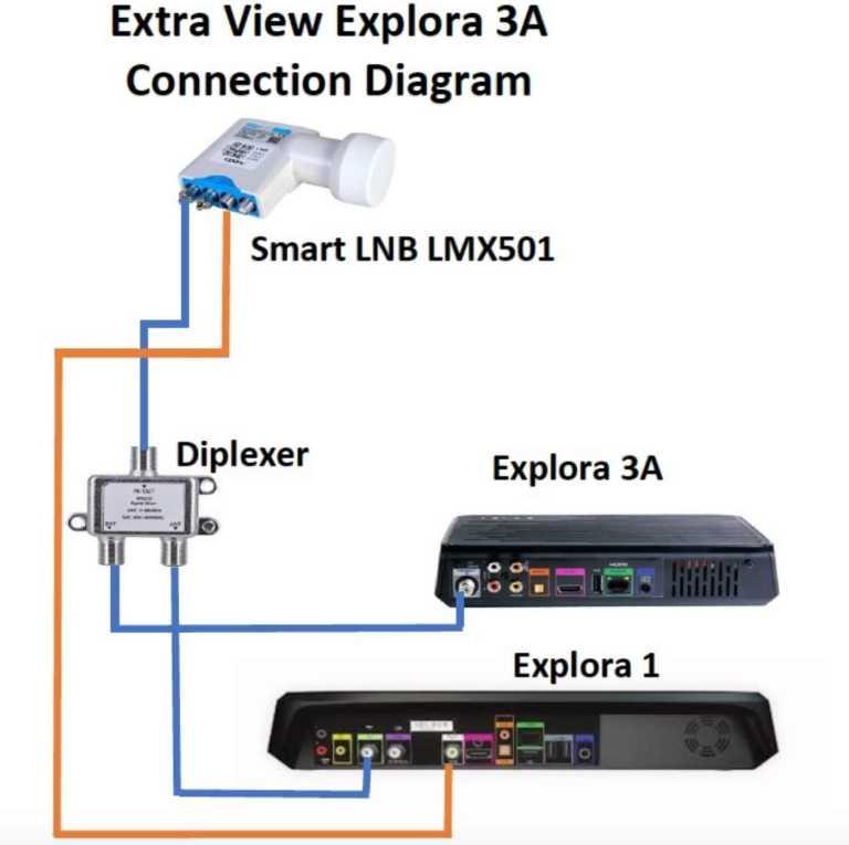 Explora 3a and Explora 1 Xtraview setup