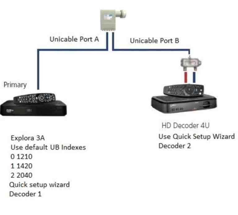 Explora 3A and HD 4S/4U Xtraview connection