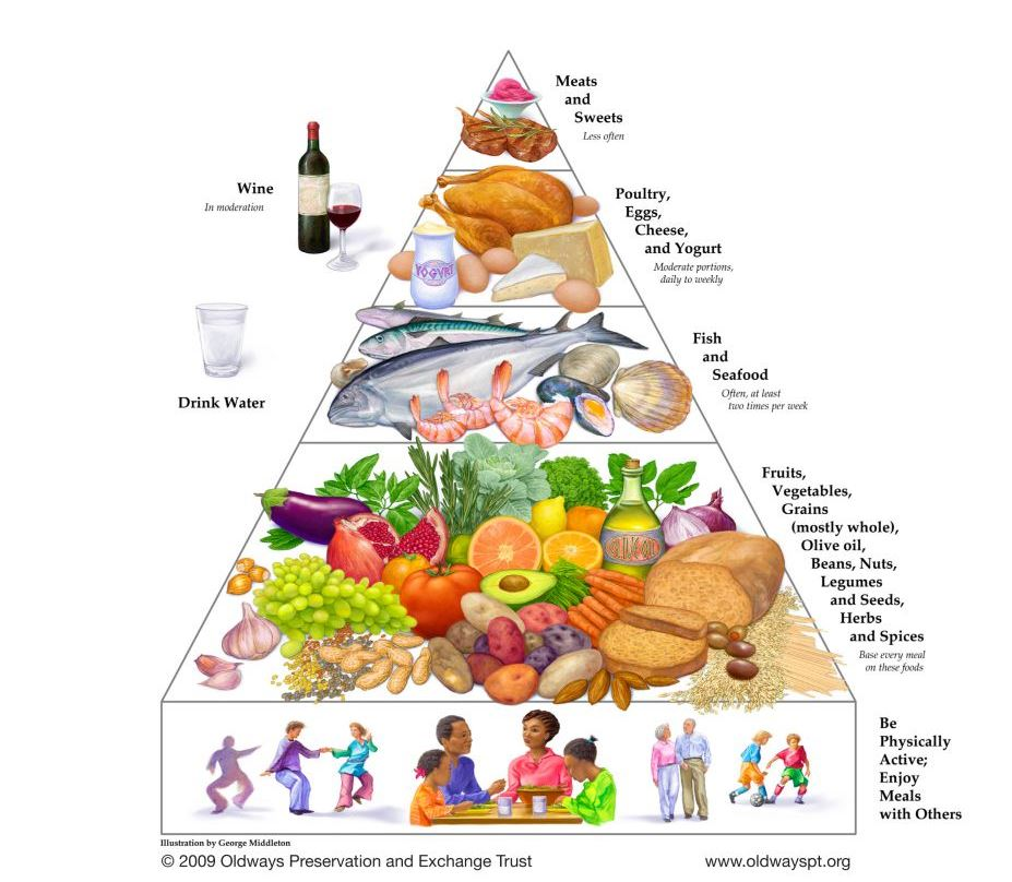 地中海飲食文化