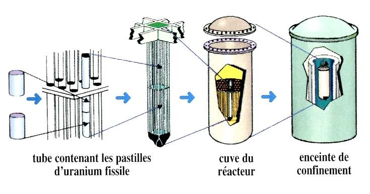 Les différentes couches permettant le confinement du cœur du réacteur