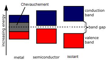 isolant_conducteur