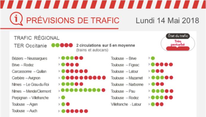 14 mai SNCF tableau trafic