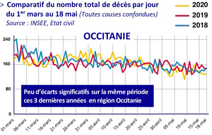 comparatif décés par jour sur 3 ans Occitanie