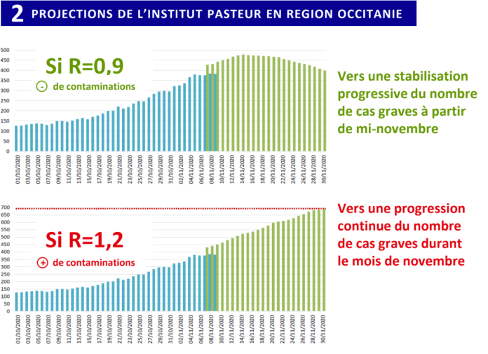 Covid19 projections institut pasteur en Occitanie