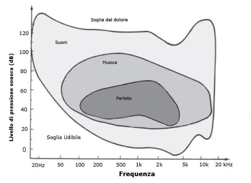 livello pressione sonora