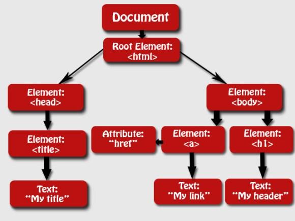 JavaScript HTML DOM/Methods