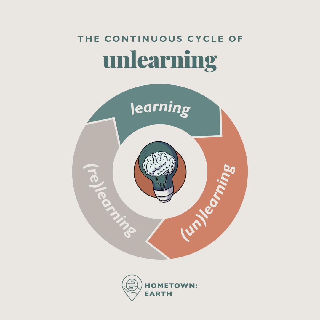 unlearning graphic