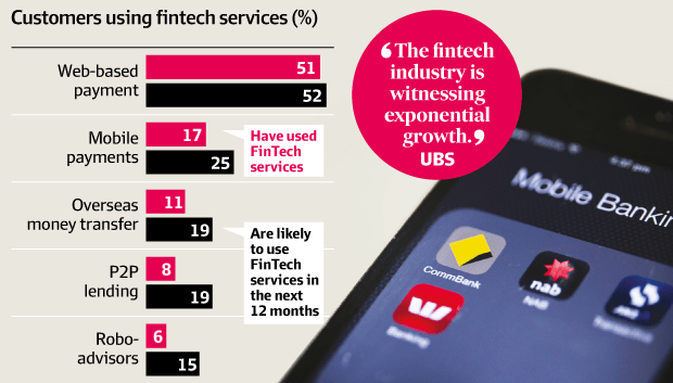 Fintech usage UBS report (source, UBS)