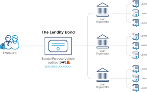 The Lendity Bond