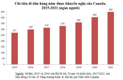 2015-21_immigration-targets