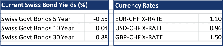 Bonds exchange rates 18 September 2015