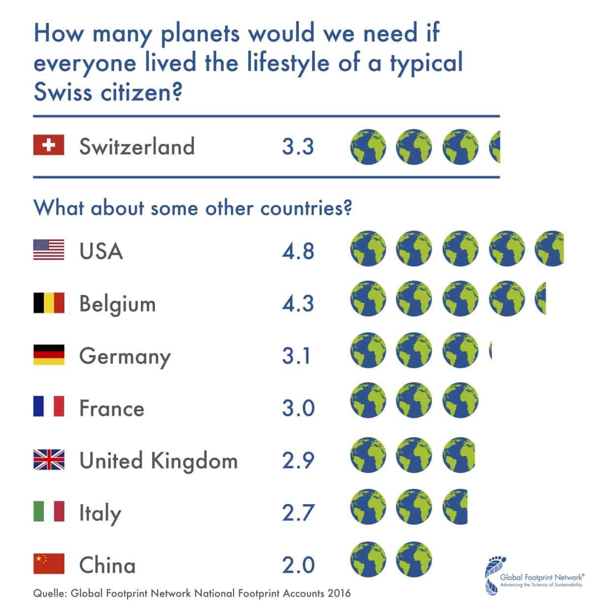 Swiss earth consumption