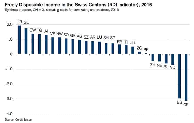 credit-suisse-cantonal-rdi-2016