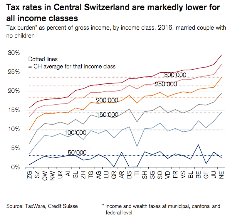credit-suisse-tax-by-canton