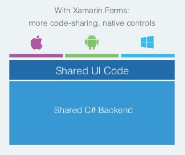 Arquitectura de una aplicación usando Xamarin Forms