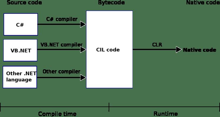 Proceso de compilar y optimizar el código en .Net para mejorar el rendimiento.