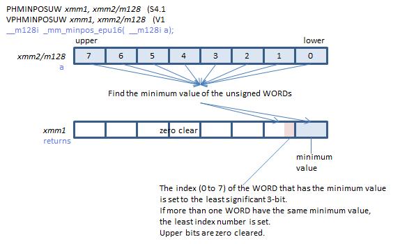 Programando a bajo nivel con la instrucción phminposuw en C# usando la nueva api de .NET Core 3