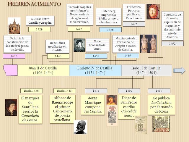 Esquemas y resúmenes de literatura: el Renacimiento