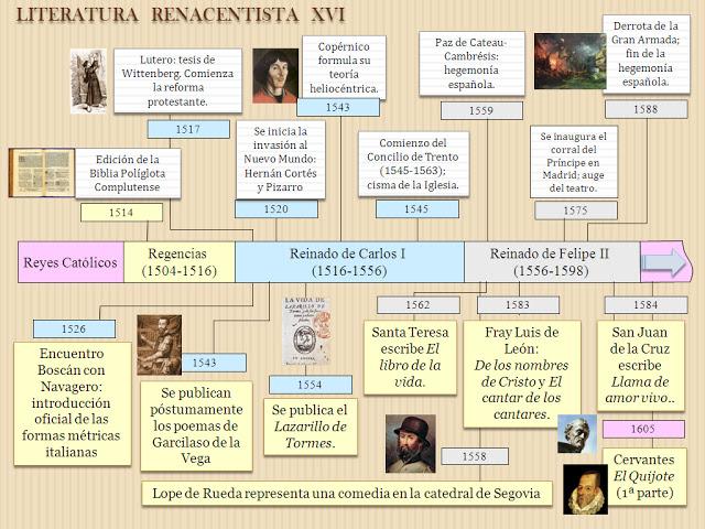 http://serviciodelenguajeyliteratura.blogspot.com.es/2009/11/literatura-espanola-evolucion-historica.html