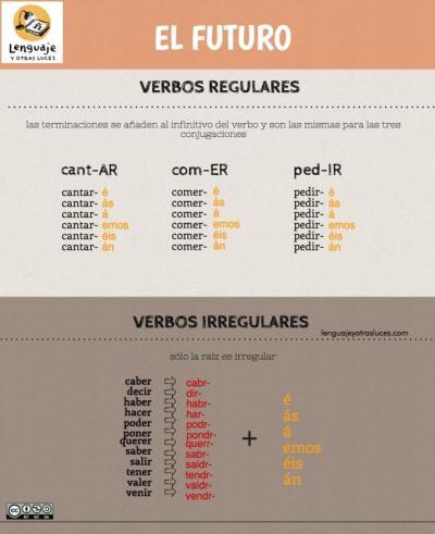 Futuro en español. Infografía ELE