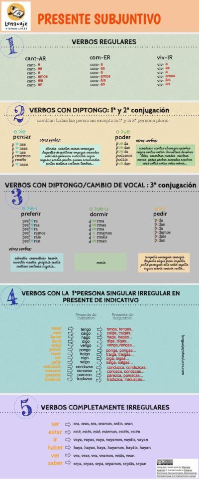 Presente de subjuntivo en español. Infografía ELE