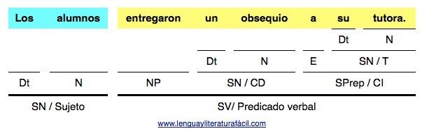 Los alumnos entregaron un obsequio a su tutora análisis de oraciones simples en lenguayliteraturafacil.com