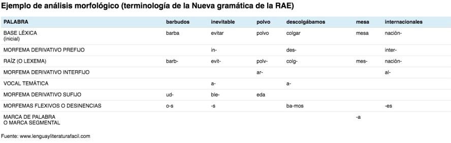 Ejemplos de análisis morfológico siguiendo terminología RAE