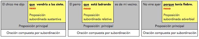 Nexos subordinantes introduciendo una subordinada