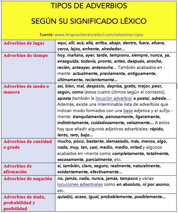 adverbios tipos lista de adverbios según su significado léxico