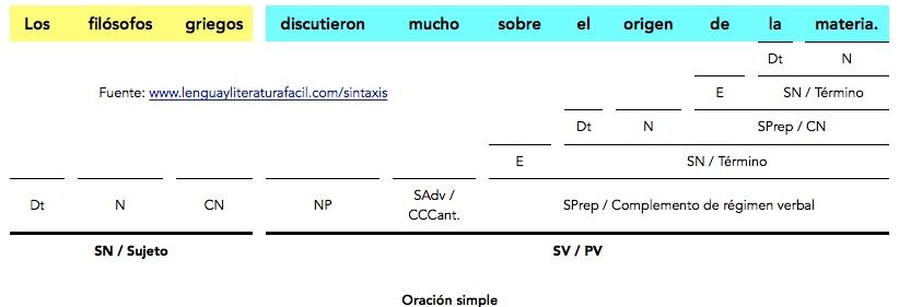 Análisis Sintáctico De Oraciones Simples Con Complemento