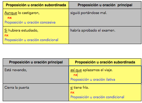 nexos subordinantes concesivos, condicionales, ilativos