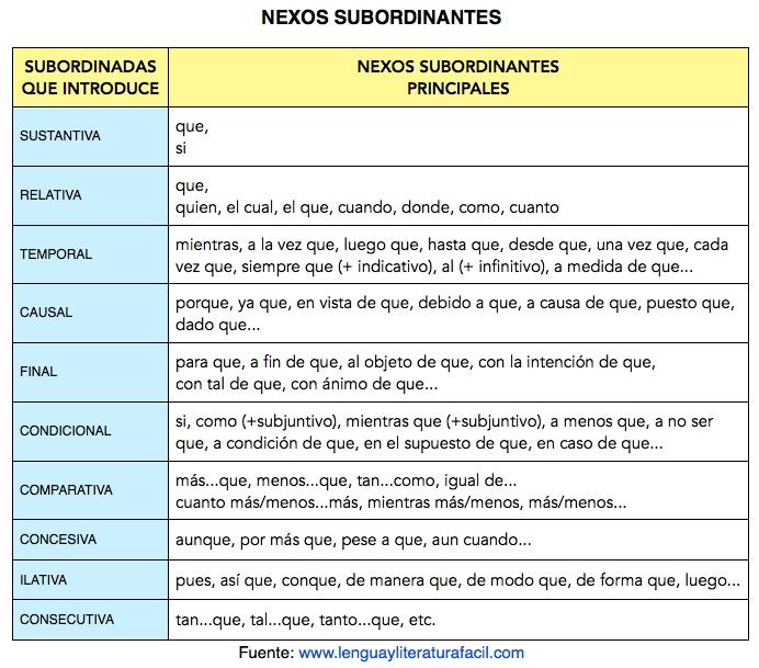 Nexos subordinantes