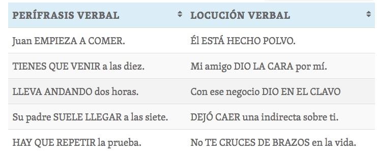 Locuciones Verbales Definición Y Ejemplos Lengua Y