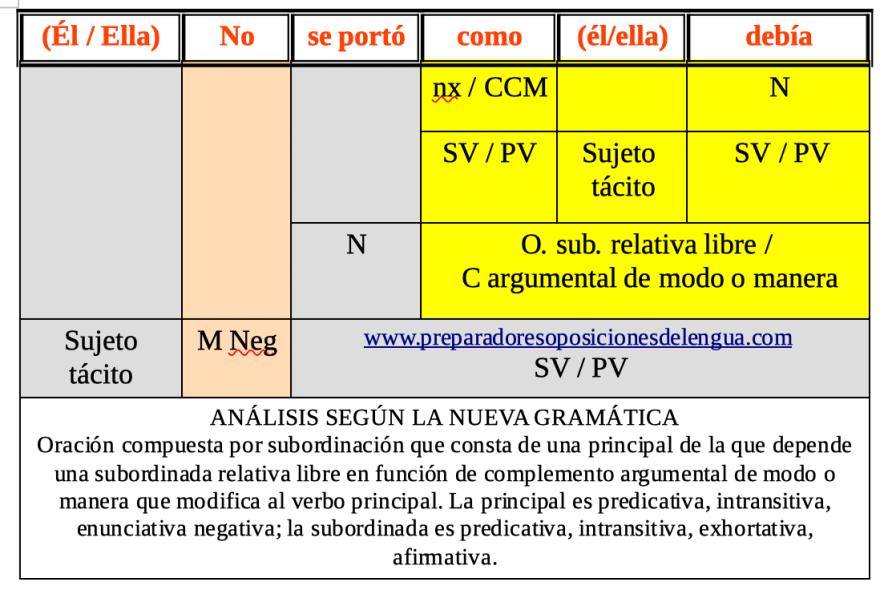 Análisis según NGLE