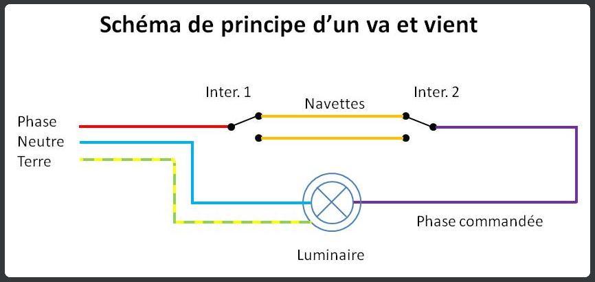 Electricite Les Circuits Eclairage Suite Le Nid De Castors