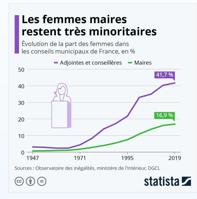Gouvernance locale: Les Femmes toujours minoritaires au sein des Mairies