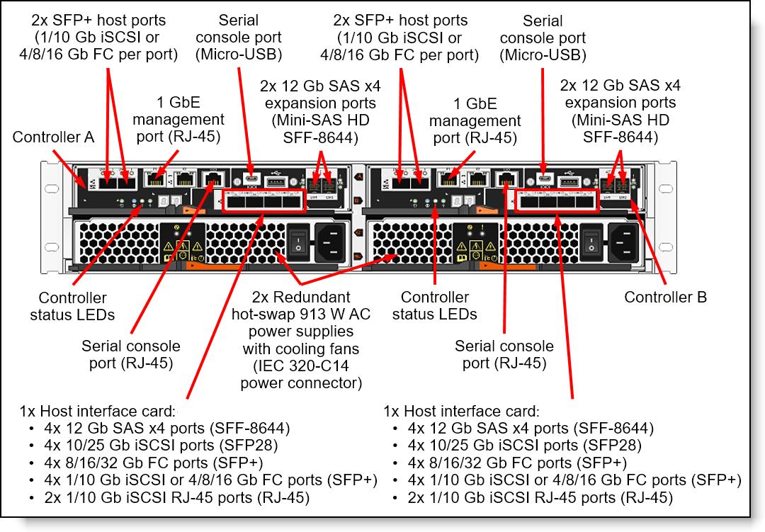 lenovo thinksystem de4000h hybrid