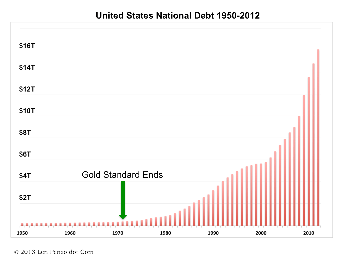 https://i2.wp.com/lenpenzo.com/blog/wp-content/uploads/2013/02/NationalDebt1.png