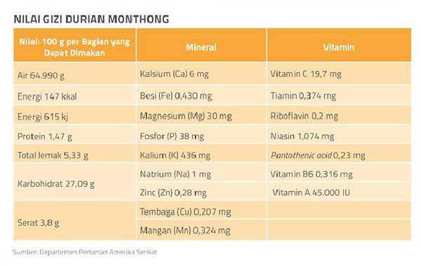 Nilai Gizi dalam buah durian