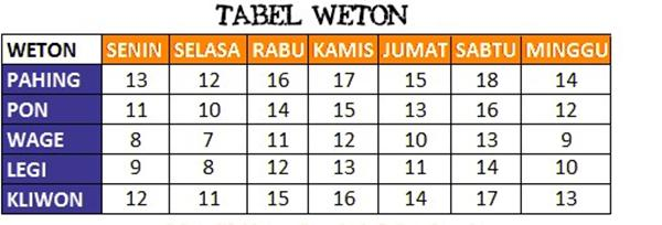 tabel weton