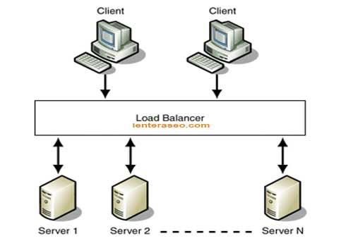 Memahami Load Balancing untuk Web Server
