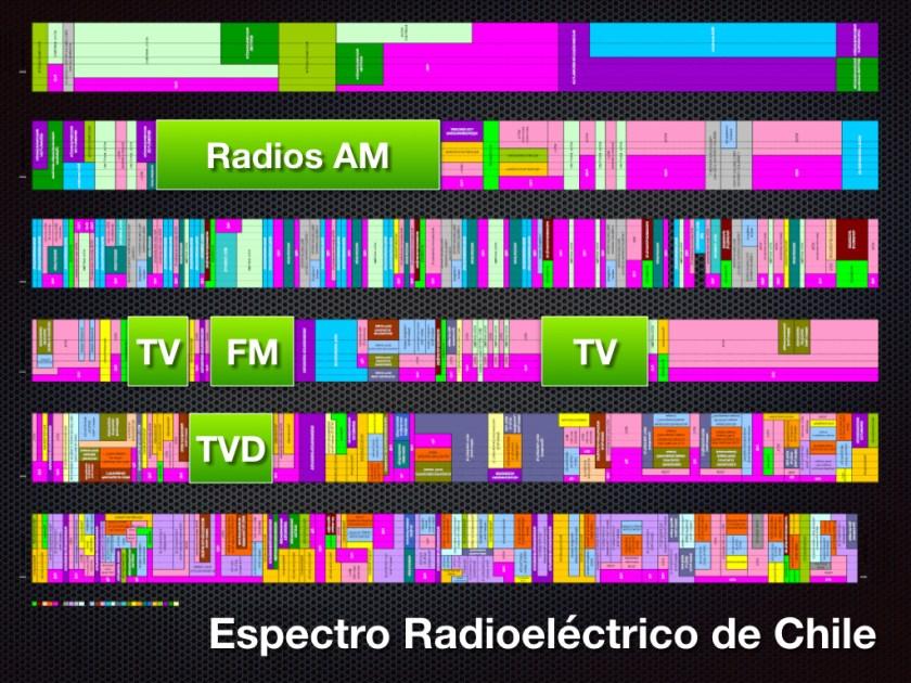 Supuestamente esta iba a ser una de las láminas clave de mi fallida presentación en el edificio Telefónica. (cc) by-nc-sa Leo Prieto