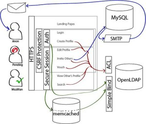 Mozillians Security Diagram v3 – My Blog