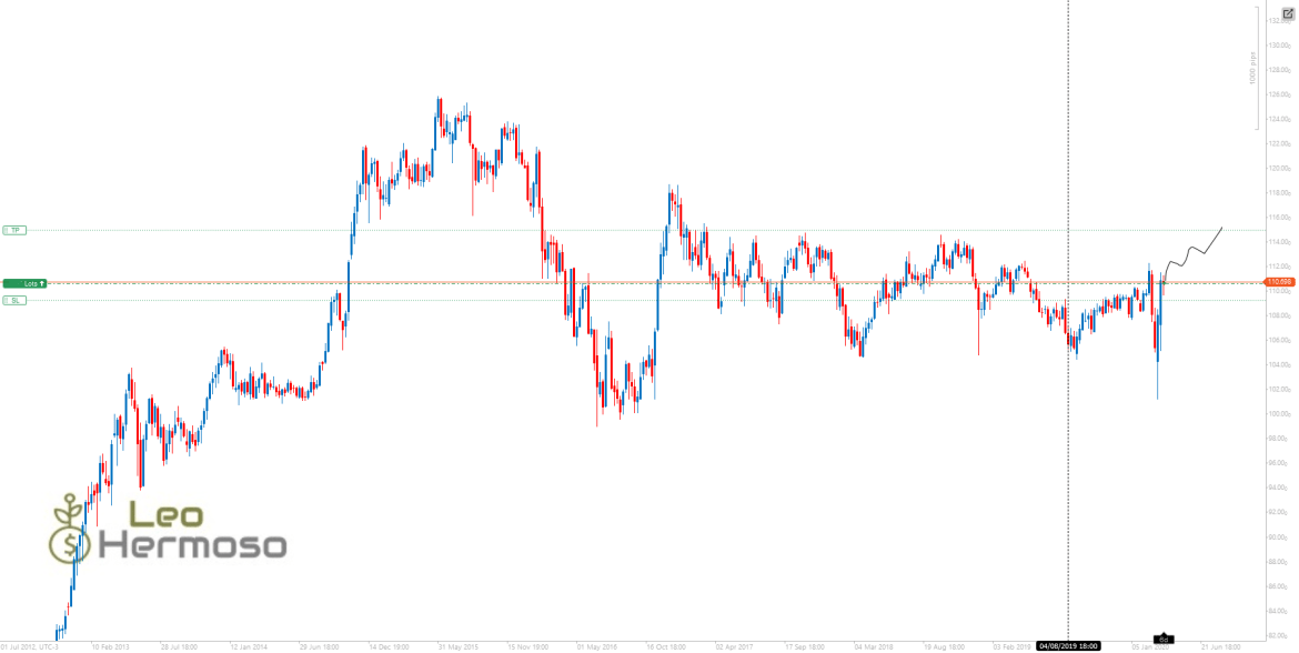 USDJPY LONG POSITION